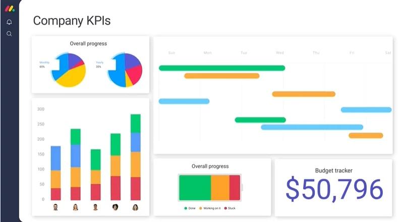 KPI dashboard tracking business KPIs