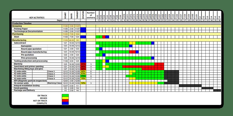 Colourful Gantt chart