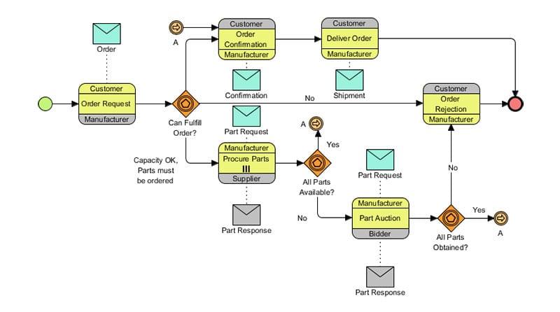 screenshot of Business Process Modelling Notation (BPMN) example