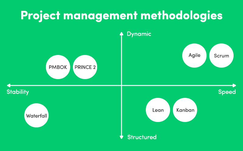 Graph organizing project management methodologies according to qualities