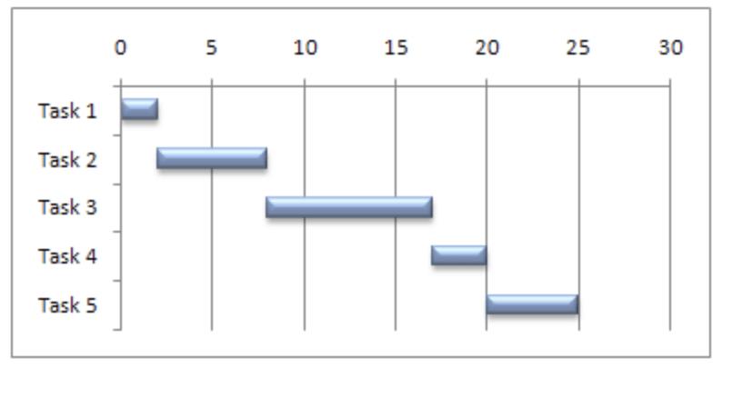 Screenshot of Excel Gantt chart via Microsoft Support