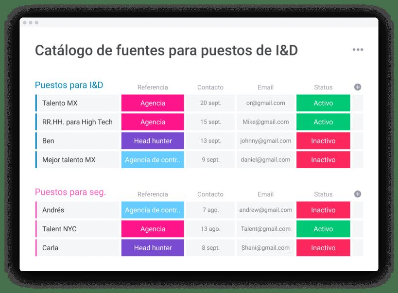 tablero de catálogo de referencias de I&D