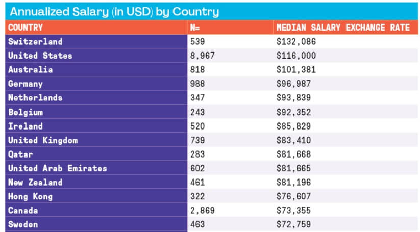 Table of annual project manager salary by country