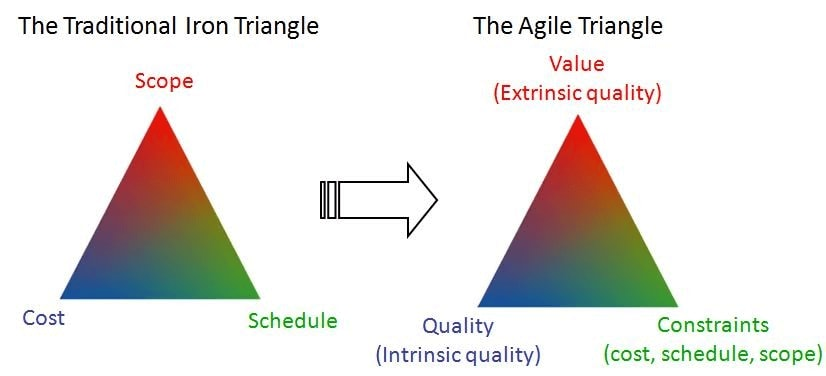 An Agile adjustment to the iron triangle