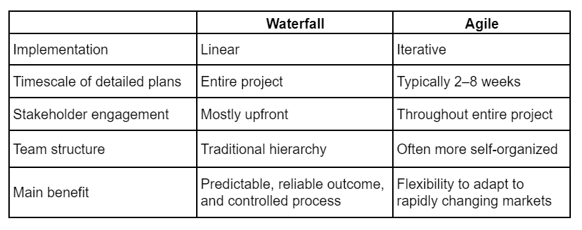 waterfall vs agile difference