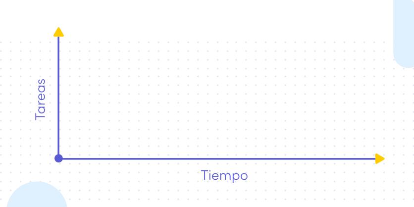 Ejes del diagrama de Gantt