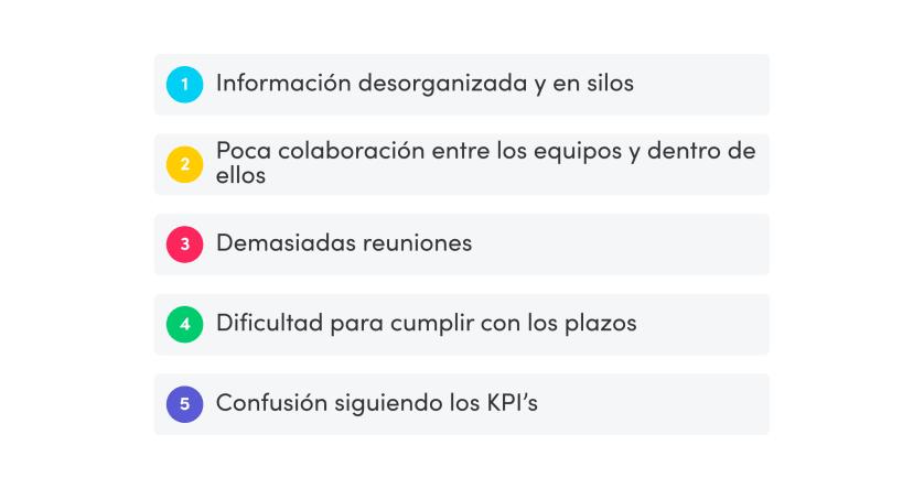 Desafíos de equipos que no usan un rastreador de proyectos