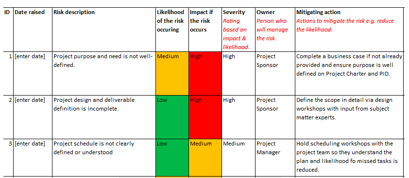 Risk register showing each individual risk, the likelihood of it occurring, the impact if it occurs, the severity, the owner, and the mitigating action