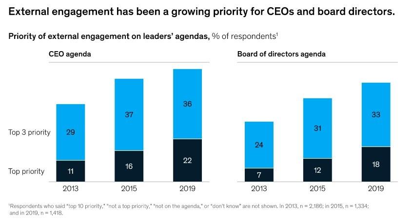 External stakeholder engagement graph