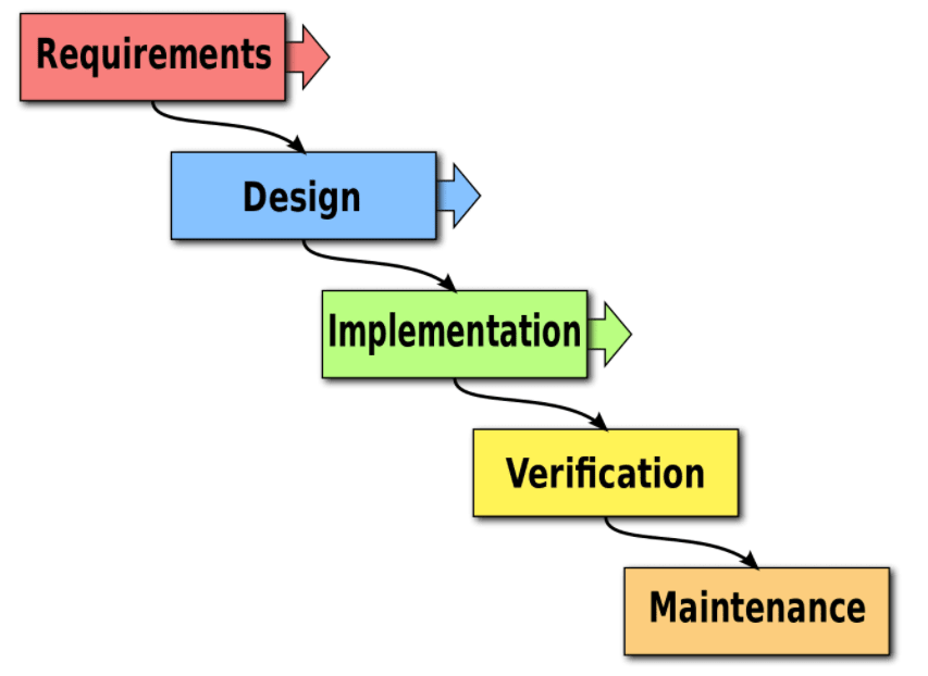 image showing the 5 steps in the Waterfall method: requirements, design, implementation, verification, and maintenance