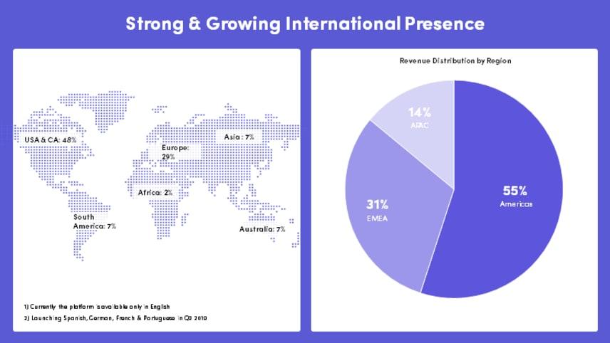 gráfico de presencia internacional