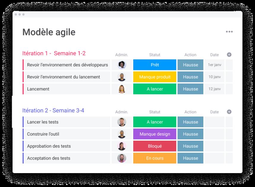 modèle agile