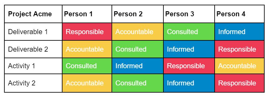 raci model color coding responsibility