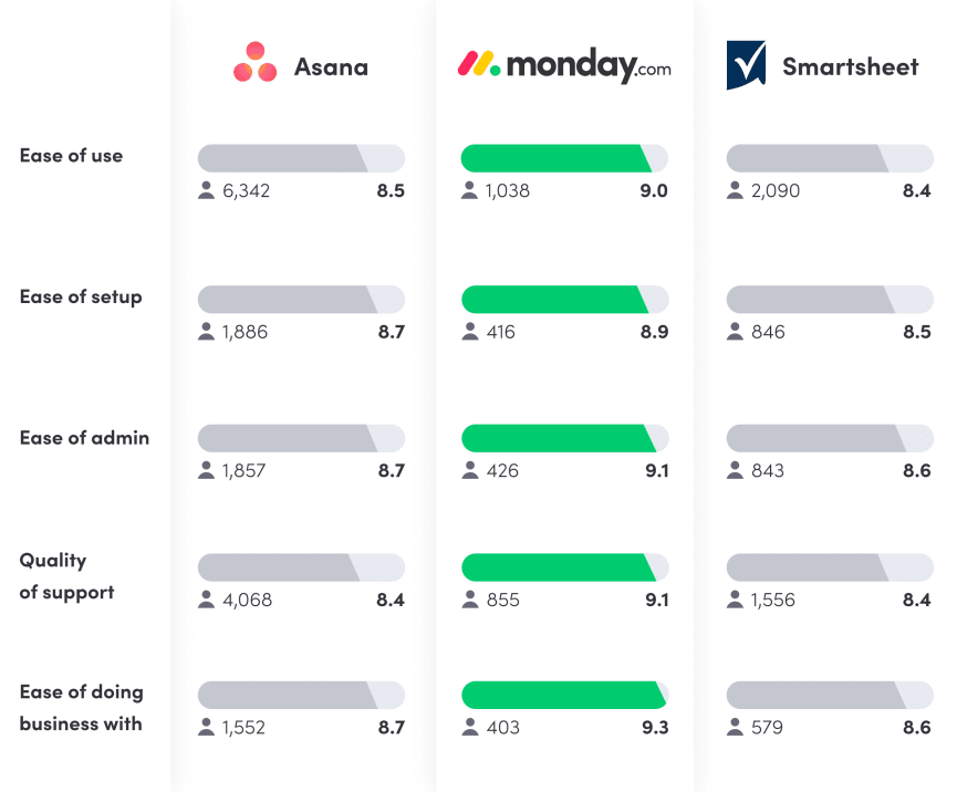 Smartsheet vs. Asana vs. monday.com G2 Reviews