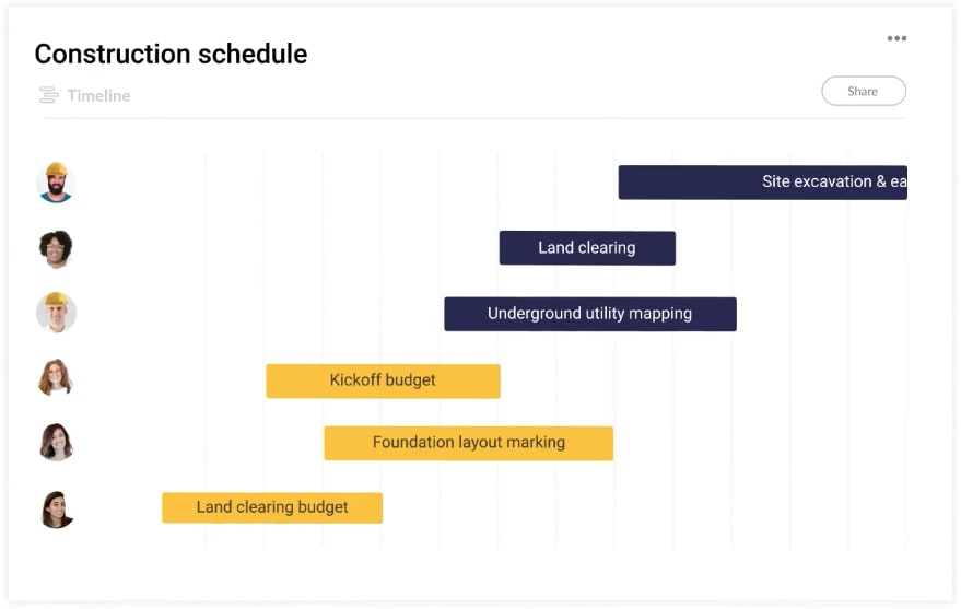 A timeline view of construction activities assigned to various members of the team