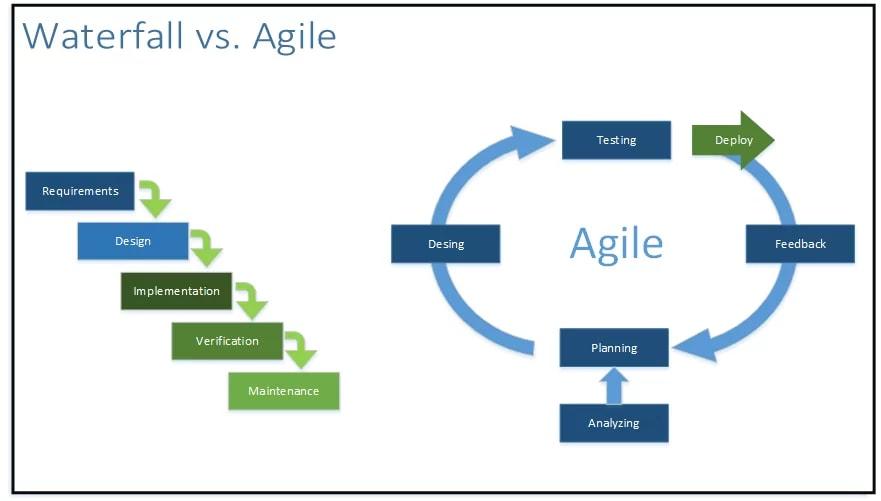 Waterfall vs. Agile diagram