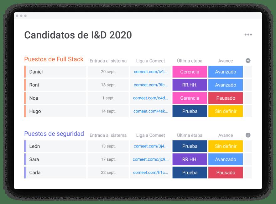 tablero de candidatos de I&D 2020