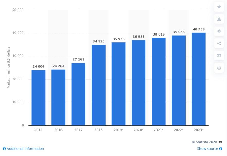 Statistics on global CRM software