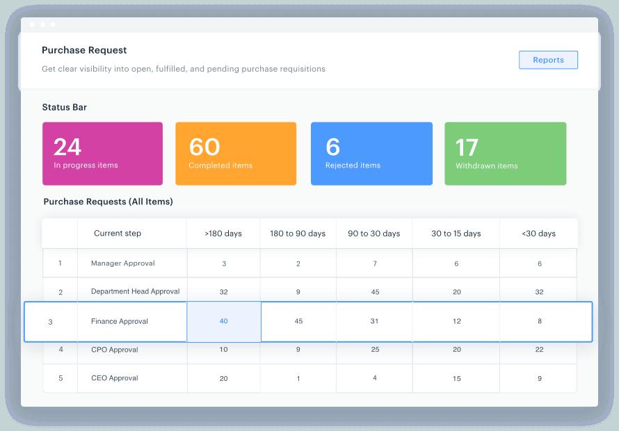 Screenshot of an intuitive dashboard from Kissflow