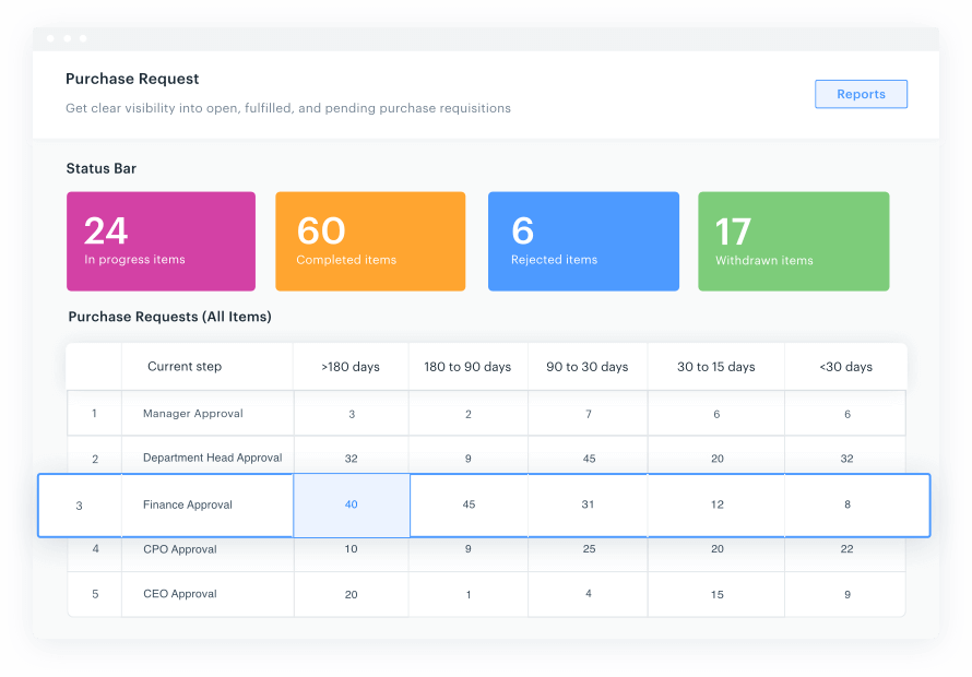 Screenshot of an intuitive dashboard from Kissflow