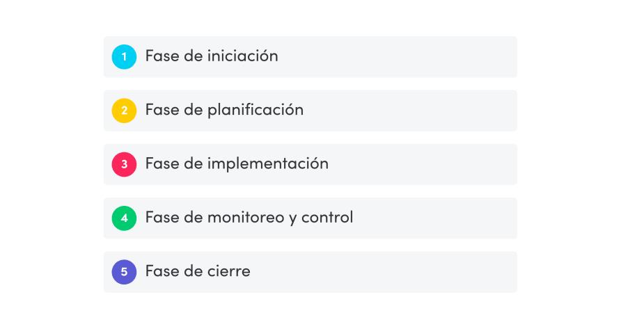 las cinco fases de la gestión de proyectos