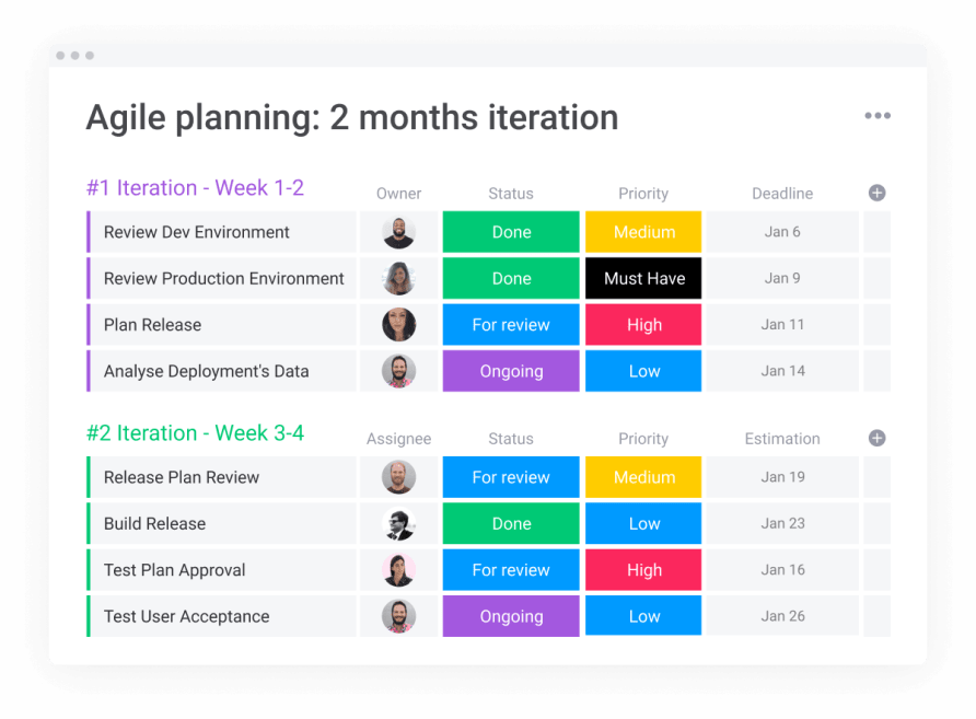 Sample sprint planning from Monday.com