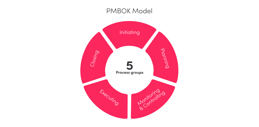 PMBOK Project Management Methodology