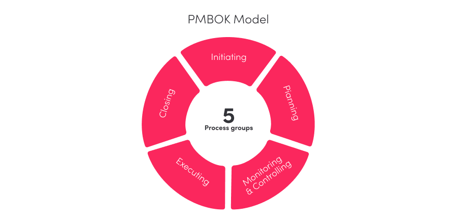 PMBOK Project Management Methodology