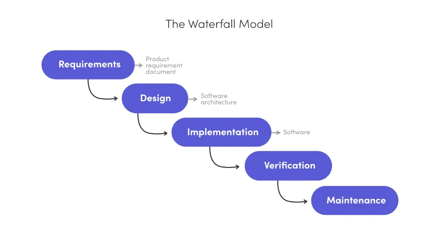 Diagram of the waterfall project management model.