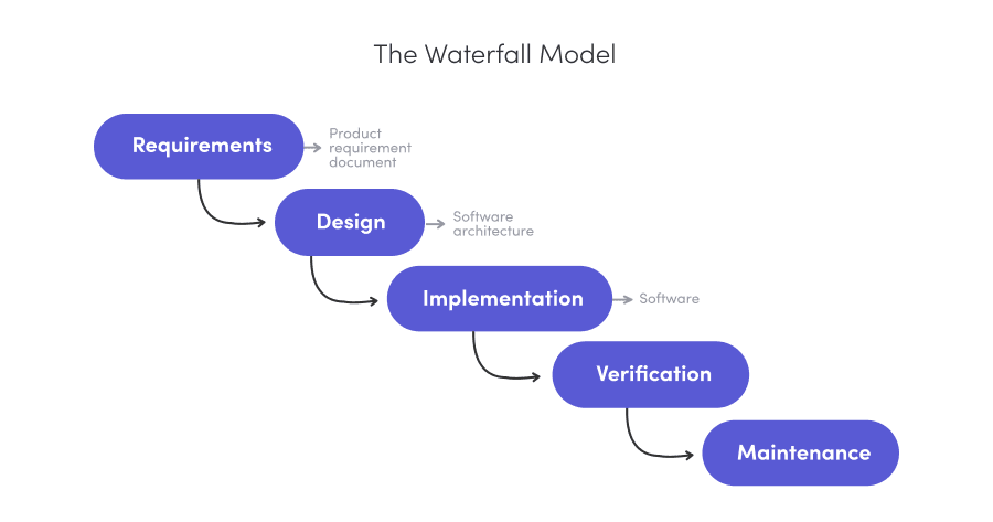 Waterfall Project Management Methodology