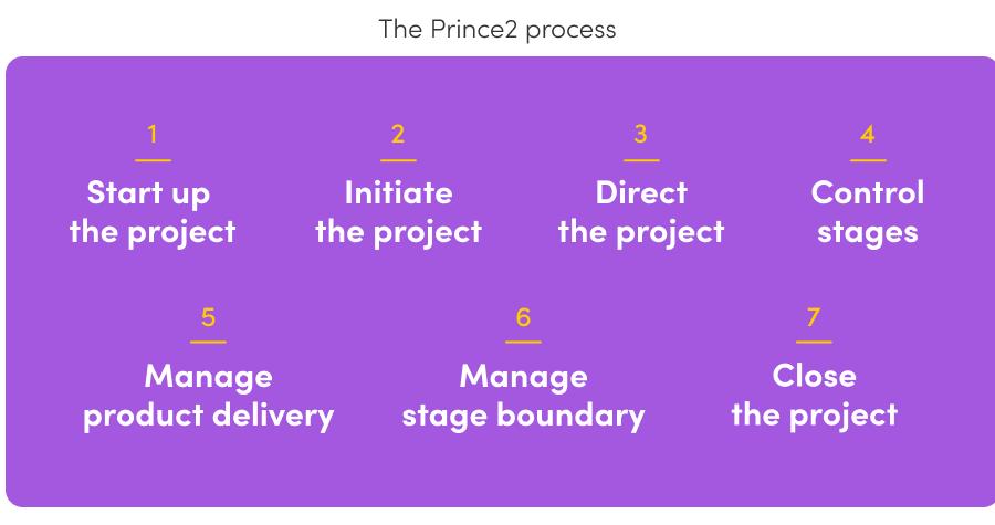 Prince2 Project Management Methodology