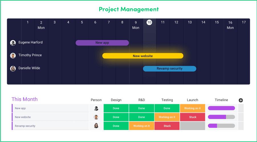 monday.com's project tracking platform