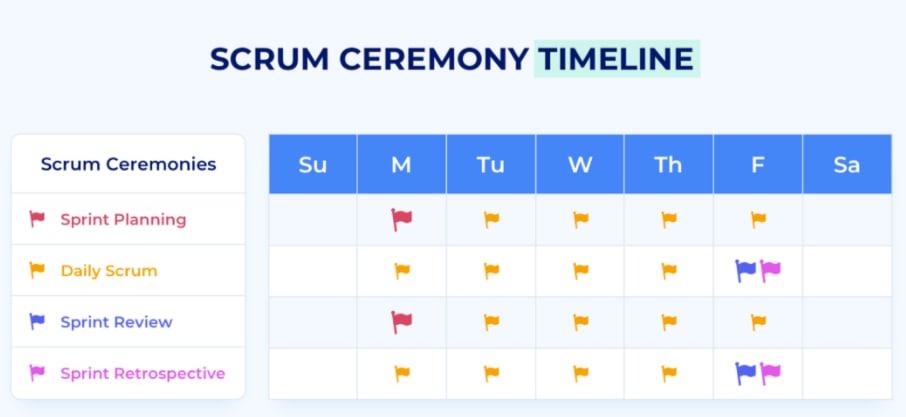 4 week timeline showing when scrum ceremonies are held