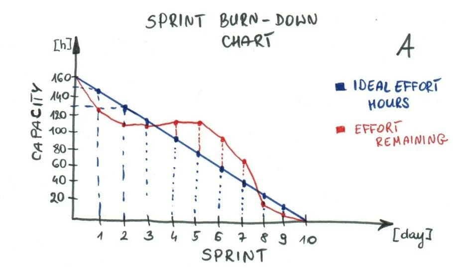 A burndown chart visualizes the project's progress on an ideal and actual schedule.