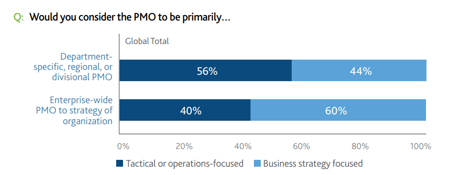 Survey results on different PMO types and their goals.