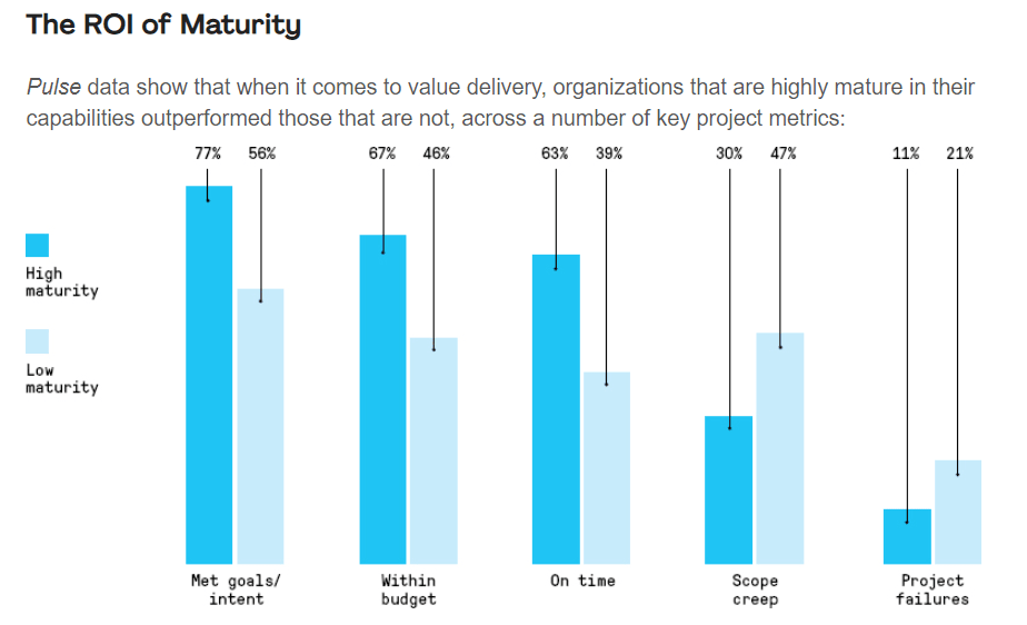 Survey results showing the ROI of maturity in project management techniques.