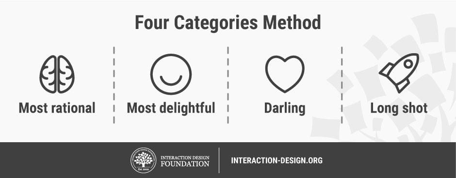 Four categories method