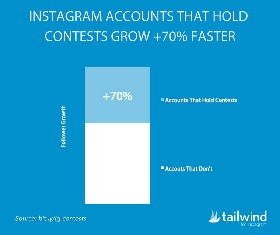 Tailwind's research shows that Instagram accounts who host giveaways grow 70% faster