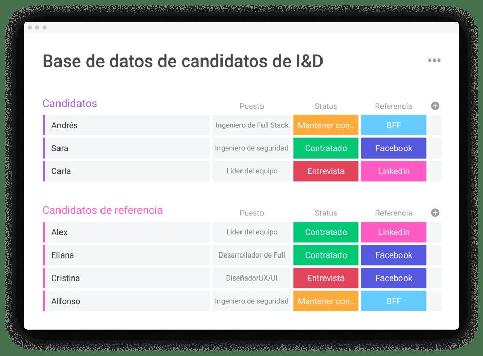 tablero de base de datos de candidatos de I&D