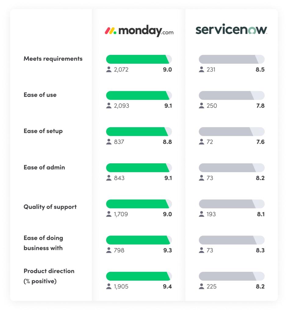 monday.com vs ServiceNow