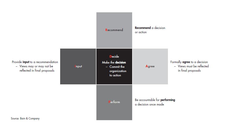 RAPID method diagram
