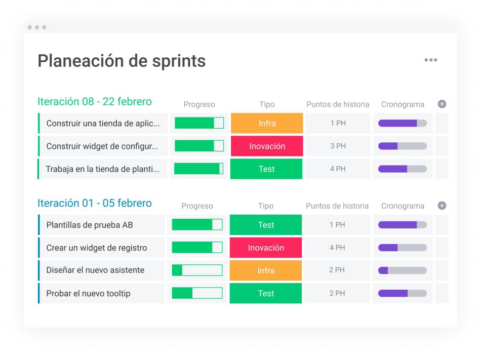 tablero de planificación de sprints