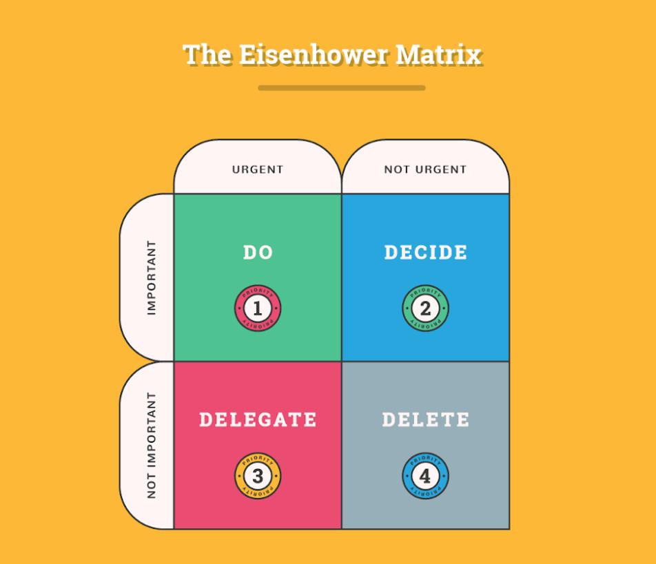 Eisenhower Matrix