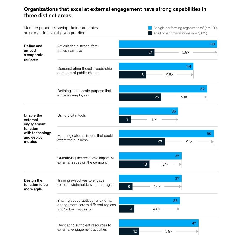External engagement factors