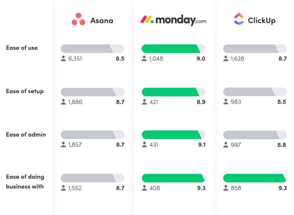 Asana vs. ClickUp vs. monday.com reviews based on G2