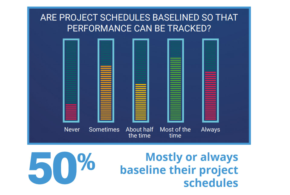 Survey results for managers baselining project schedules