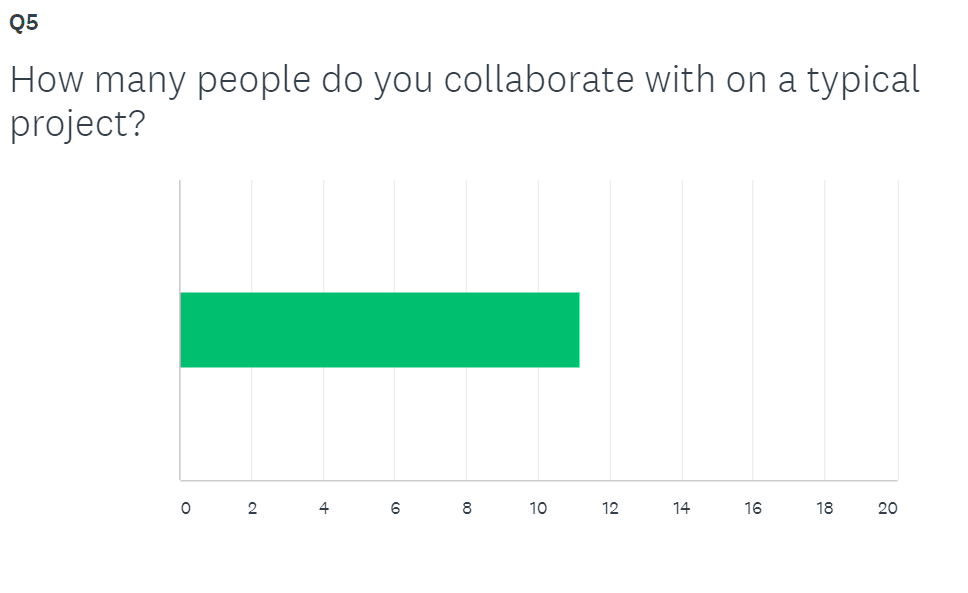 Average number of project collaborators graph