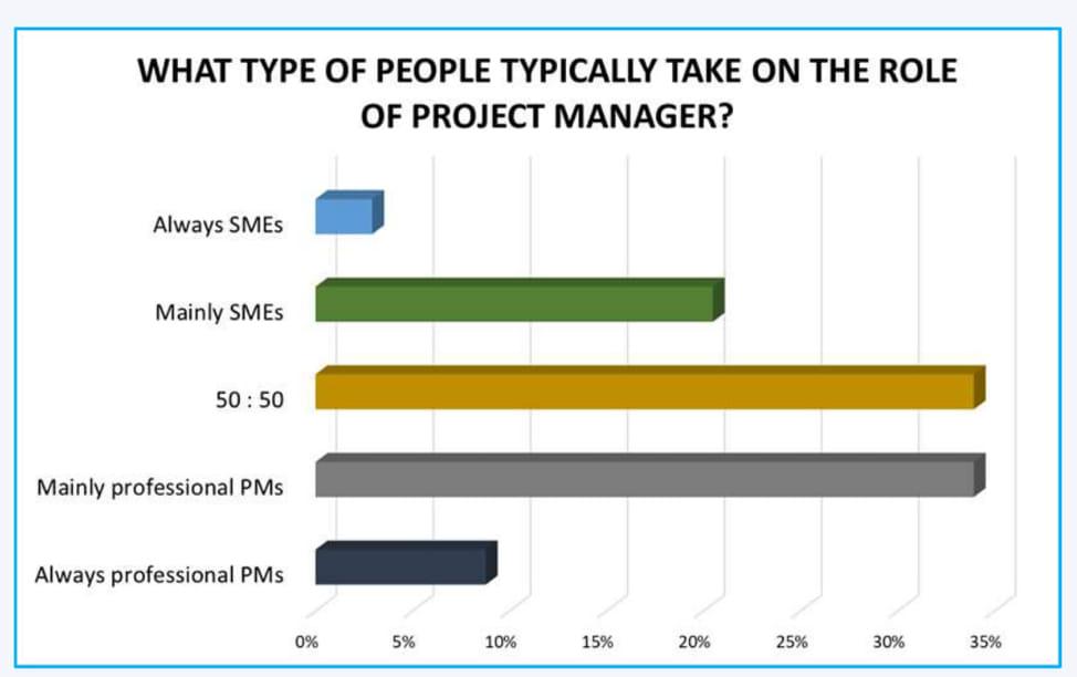 gráfico sobre la personalidad de los gestores de proyectos