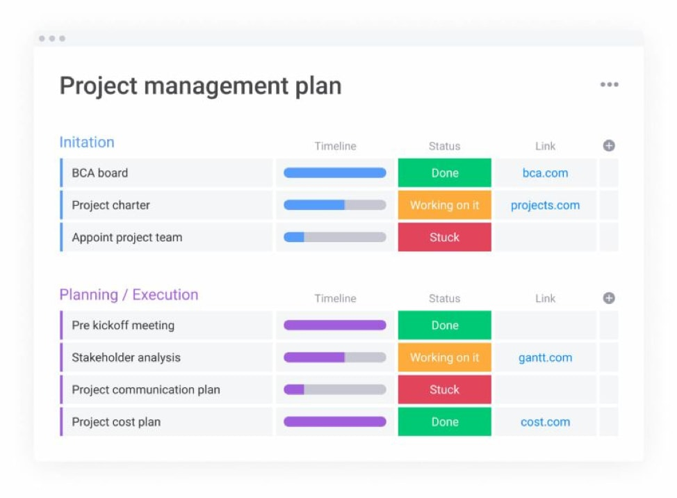tablero de la planificación de la gestión de proyectos