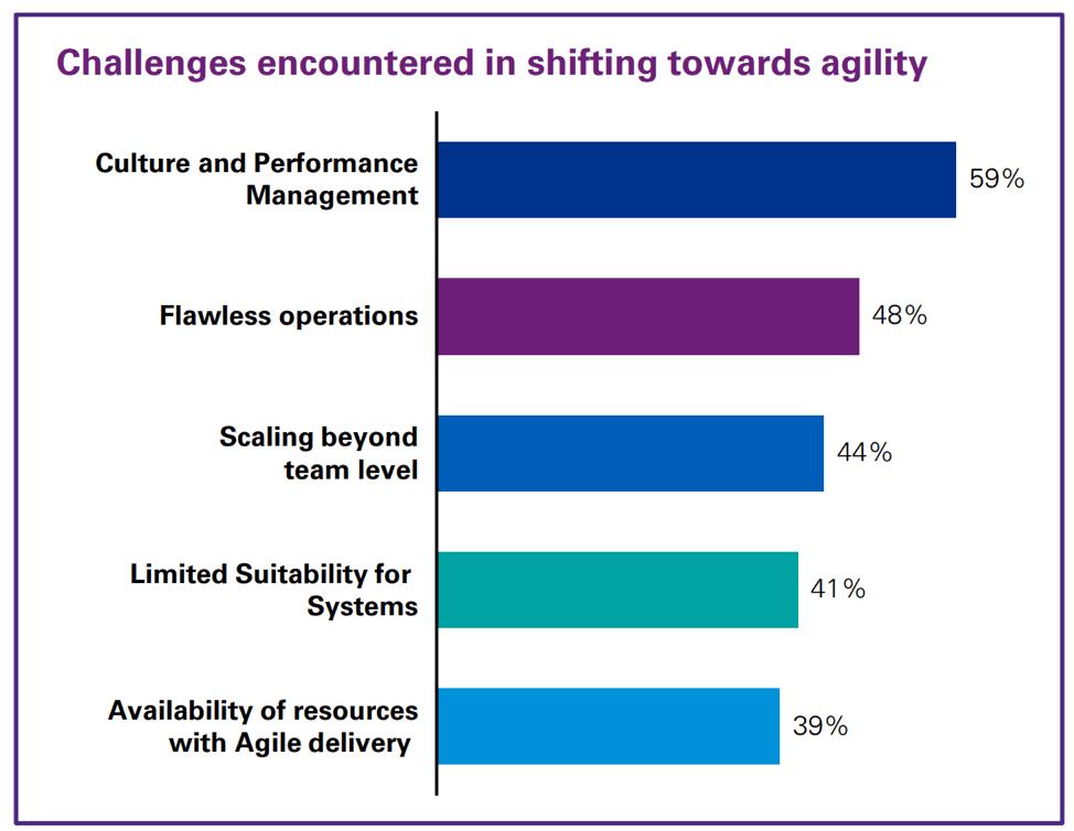 encuesta sobre los desafíos de cambiar a la metodología ágil